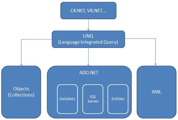 Introduction to LINQ - Dotnet Learners