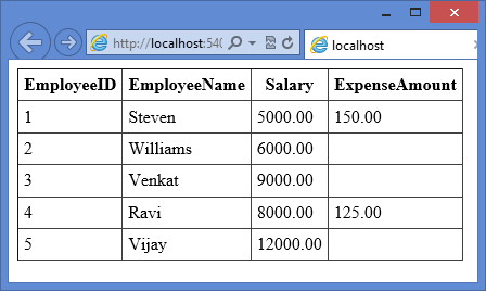 LINQ to SQL Group Join - Dotnet Learners