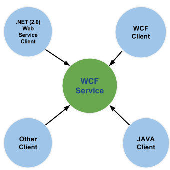 WCF Interoperability